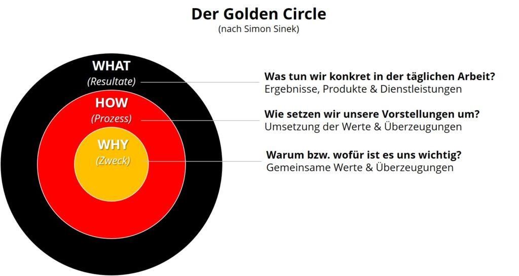 The Golden Circle - Mitarbeiterführung und Mitarbeitermotivation