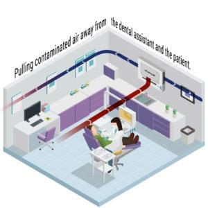 Luftreinigungssysteme in der Zahnarztpraxis