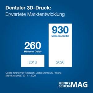 3D Drucker Dental - Marktentwicklung