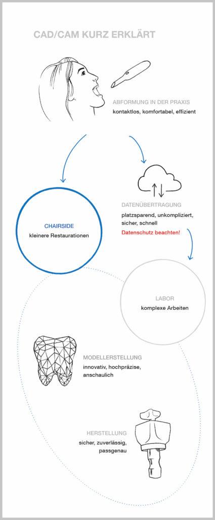 Chairside-Fertigung: CAD CAM in der Zahnarztpraxis kurz erklärt